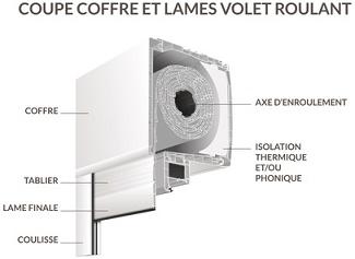 Volet Roulant Velux Montereau Fault Yonne 06 12 58 39 57 Aa